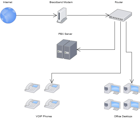 setting up a small office or home office voip system with asterisk  voip network diagram