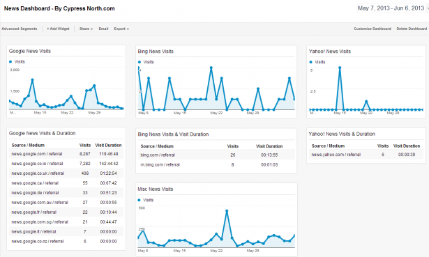 News-Dashboard-Google-Analytics